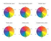 Vektorillustration av färgcirkel, kompletterande som är motsvarande, s Royaltyfri Bild