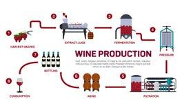 Vektorillustration der Weinherstellung Wie Wein gemacht wird, die Weinelemente, einen Wein, einen Winemakerwerkzeugsatz und einen Stockfotos