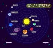 Vektorillustration med solsystemet, planeter Astronomi kosmos, universum, utrymme Utbildning Infographic vektor illustrationer