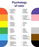 Vektorillustration, psykologi av färg, färgvärden som är röda, ora Arkivbild