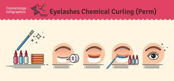Vektorn illustrerade uppsättningen med kemiskt krulla för salongögonfrans stock illustrationer