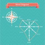 Vektorwindrosediagramm und -kompaß lizenzfreie abbildung