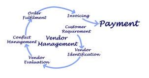 Vendor Management Process. Components of Vendor Management Process royalty free illustration