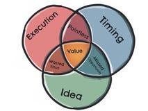 Venn Diagram - Durchführung, TIMING, Idee Lizenzfreie Stockfotografie