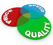 Venn Diagram Quality Price Speed Top Choice Product. A venn diagram illustrating the intersection of price, speed and quality and the best choice for a product Stock Photos