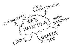 Vente de Web