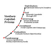 Venture Capital Process Stock Photography