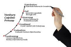 Venture Capital Process. Presenting diagram of Venture Capital Process Stock Photos
