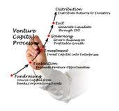 Venture Capital Process. Presenting diagram of Venture Capital Process Stock Photography