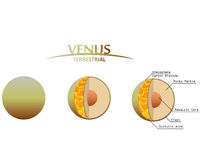 Venus Layers Clipart with Infographics Terrestrial Planet. Earth and planets in the solar system Stock Photos