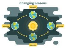 Veranderende seizoenen op aardediagram, grafische vectorillustratie met zon en aarde Royalty-vrije Stock Fotografie