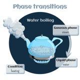 Veranderingen van staten Verdamping - water het koken vector illustratie