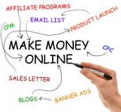 Verdienen Sie Geld Online Lizenzfreies Stockfoto
