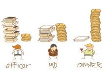 Vergelijking van geld en het werkverhouding Royalty-vrije Stock Afbeeldingen