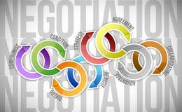 Verhandlungszyklusdiagramm-Modellillustration Stockfotos