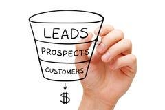 Verkaufs-Trichter-Geschäfts-Konzept Stockbild