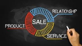 Verkaufskonzeptdiagramm Lizenzfreies Stockfoto