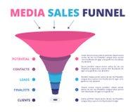 Verkaufstrichter Führungen, die vermarkten und Umwandlungstrichtervektor infographic stock abbildung