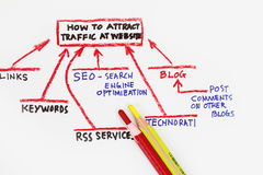 Verkehrsquellen, die zu Ihrer Web site gehen! Lizenzfreies Stockbild