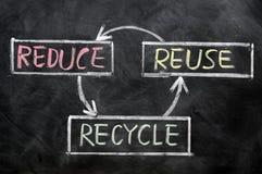 Verminder, gebruik opnieuw en recycleer - middelbehoud Stock Afbeelding