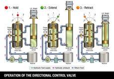 VERRICHTING VAN DE RICHTINGcontroleklep Grafisch illustreert hoe de controleklep van een hydraulisch systeem dat een vrachtwagen  royalty-vrije illustratie
