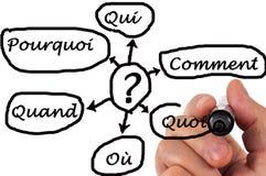 Verscheidene die vragen in het Frans worden geschreven royalty-vrije stock foto