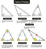 Verschiedene Arten von Dreiecken mit Definitionswinkeln Stockfotografie