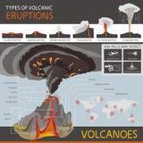 Verschiedene Arten von vulkanischen Eruptionen und die Struktur eines Vol. Lizenzfreies Stockfoto
