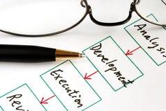 Verschiedene Jobstepps in der Unternehmensplanung Stockfoto
