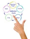 Verslavingscyclus stock afbeelding