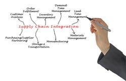 Versorgungskette-Integration Stockfotografie