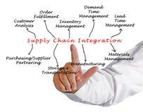 Versorgungskette-Integration Lizenzfreie Stockfotografie