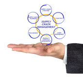 Versorgungskette-Management Stockfotografie