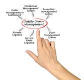 Versorgungskette-Management Lizenzfreie Stockbilder