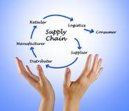 Versorgungskette-Management Stockbild