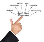 Versorgungskette-Management Stockfoto