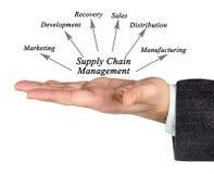 Versorgungskette-Management Stockfotos