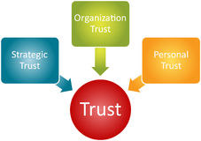 Vertrauens-Verhältnis-Geschäftsdiagramm Stockfoto