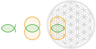 Vesica Piscis in Flower of Life. Vesica Piscis shape can be derived from Flower of Life. Bladder of a fish in Latin, also called mandorla in Italian that means stock images