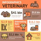 Veterinary Infographic Set Royalty Free Stock Photography