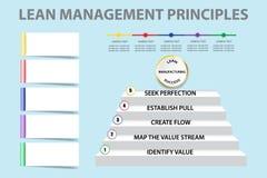 Vetor magro da apresentação dos princípios de gestão ilustração do vetor