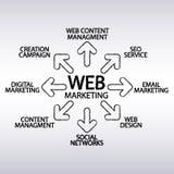 Vetor - plano de marketing da Web - crie nas escovas Fotos de Stock