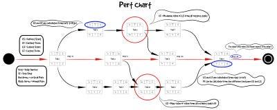 Vettore educativo del modello del diagramma di PERT Fotografia Stock Libera da Diritti