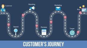 Viaggio dei clienti - insegna piana di web di progettazione royalty illustrazione gratis