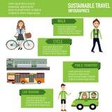 Viaggio sostenibile con la passeggiata, ciclo, trasporto pubblico Fotografia Stock Libera da Diritti