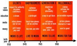 Vida de generaciones Fotografía de archivo