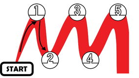 Video clip process in five steps from start to target. Sine curve with arrows from point to point. Infographic animation in red an stock footage