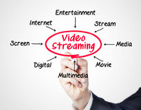 Videoströmen Lizenzfreies Stockbild