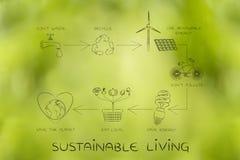Vie viable, diagramme avec des actions quotidiennes d'écologie Photo libre de droits