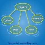 Vier Ps in einer erfolgreichen Marketing-Mischung Lizenzfreie Stockfotos